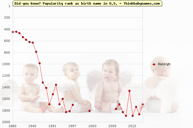 Top 2000 baby names ranking of Raleigh in U.S.