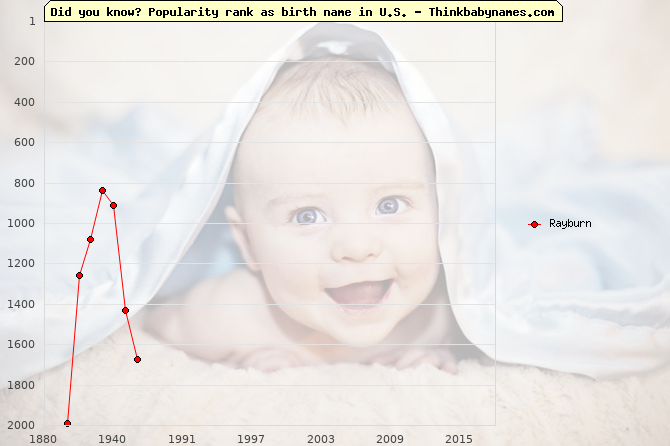 Top 2000 baby names ranking of Rayburn name in U.S.