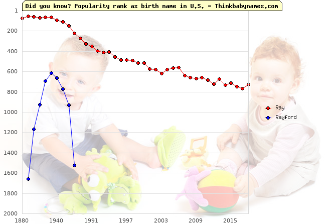 Top 1000 baby names ranking of Ray, Rayford in U.S.