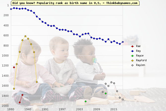 Top 2000 baby names ranking of Rae, Ray, Rayce, Rayford, Raylen in U.S.