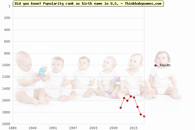 Top 2000 baby names ranking of Raylen name in U.S.