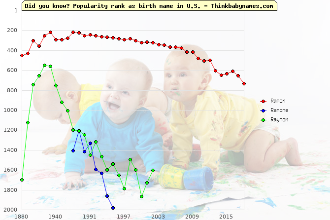 Top 2000 baby names ranking of Ramon, Ramone, Raymon in U.S.