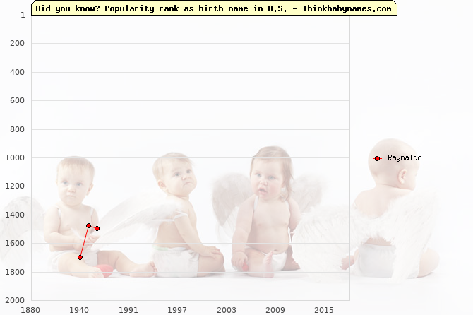 Top 2000 baby names ranking of Raynaldo name in U.S.