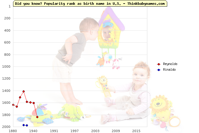 Top 2000 baby names ranking of Reynolds, Rinaldo in U.S.