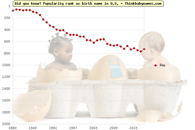 Top 2000 baby names ranking of Ray in U.S.