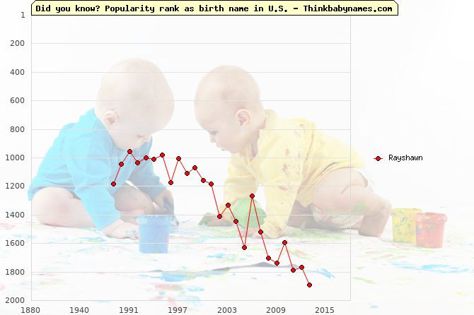 Top 2000 baby names ranking of Rayshawn name in U.S.