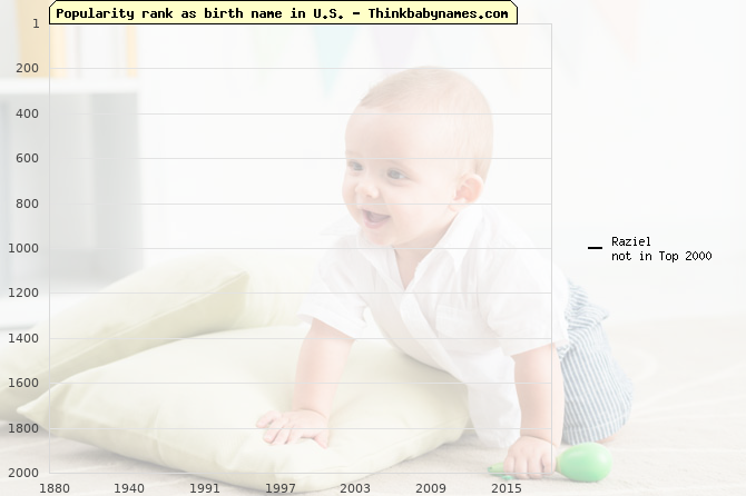 Top 2000 baby names ranking of Raziel name in U.S.