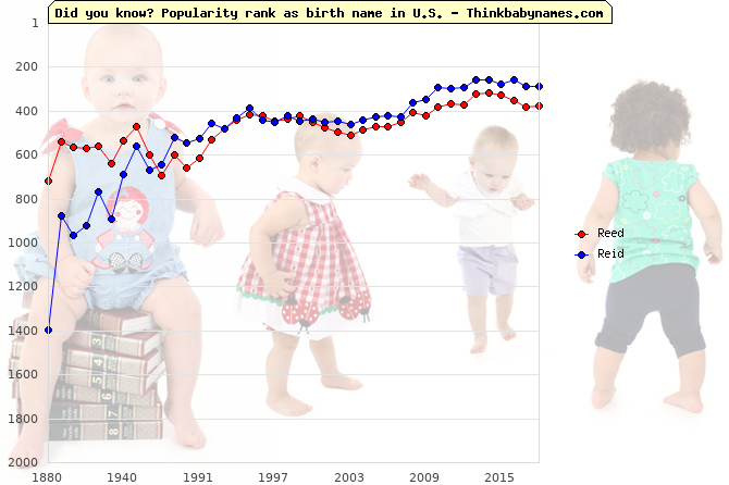 Top 2000 baby names ranking of Reed, Reid in U.S.