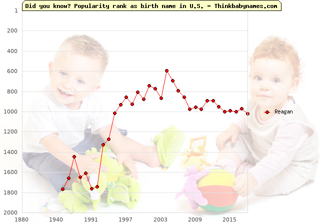 Top 2000 baby names ranking of Reagan name in U.S.