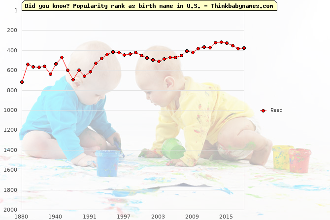 Top 2000 baby names ranking of Reed name in U.S.