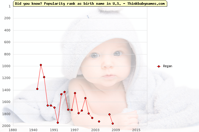 Top 2000 baby names ranking of Regan name in U.S.