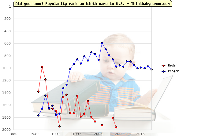 Top 2000 baby names ranking of Regan, Reagan in U.S.