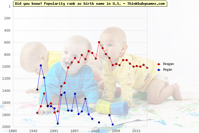 Top 2000 baby names ranking of Reagan, Regan in U.S.