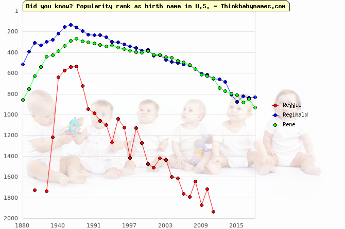 Top 2000 baby names ranking of Reggie, Reginald, Rene in U.S.