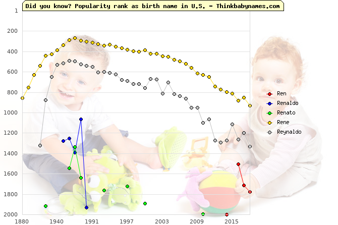 Top 2000 baby names ranking of Ren, Renaldo, Renato, Rene, Reynaldo in U.S.