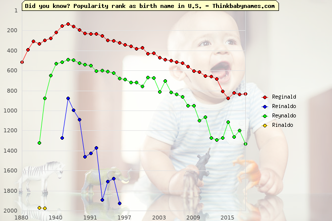 Top 2000 baby names ranking of Reginald, Reinaldo, Reynaldo, Rinaldo in U.S.