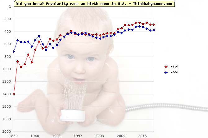 Top 2000 baby names ranking of Reid, Reed in U.S.