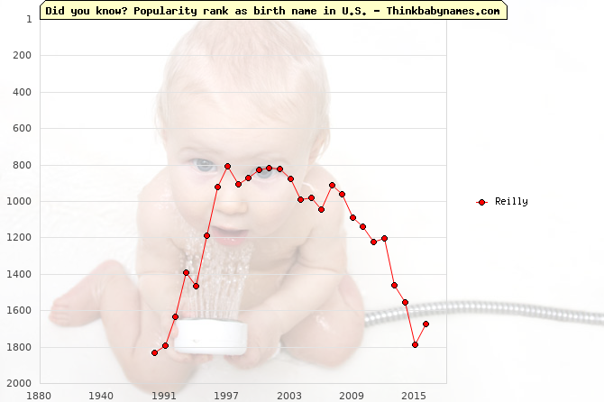 Top 2000 baby names ranking of Reilly name in U.S.
