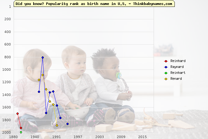 Top 2000 baby names ranking of Reinhard, Raynard, Reinhart, Renard in U.S.