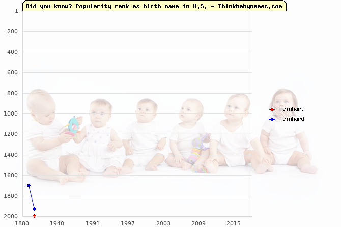 Top 2000 baby names ranking of Reinhart, Reinhard in U.S.