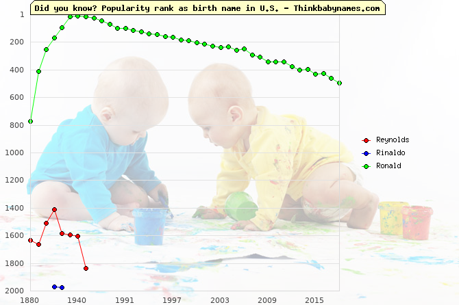 Top 2000 baby names ranking of Reynolds, Rinaldo, Ronald in U.S.