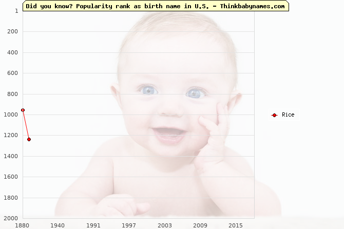 Top 2000 baby names ranking of Rice in U.S.