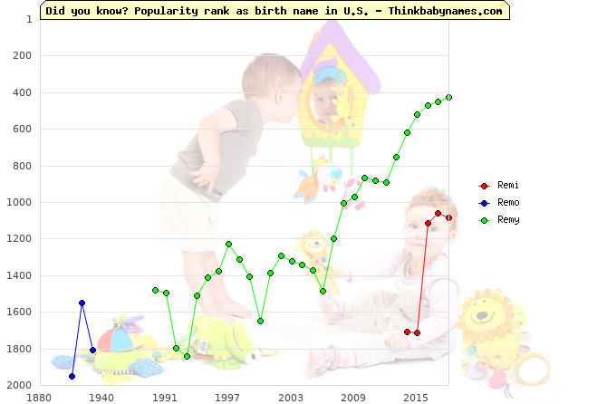 Top 2000 baby names ranking of Remi, Remo, Remy in U.S.