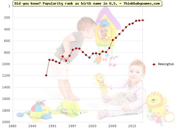 Top 2000 baby names ranking of Remington name in U.S.