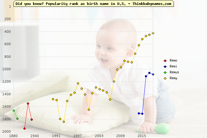 Top 2000 baby names ranking of Remo, Remi, Remus, Remy in U.S.