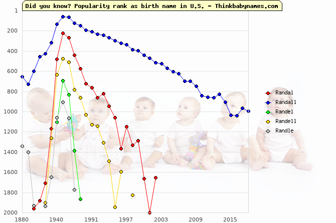 Top 2000 baby names ranking of Randal, Randall, Randel, Randell, Randle in U.S.