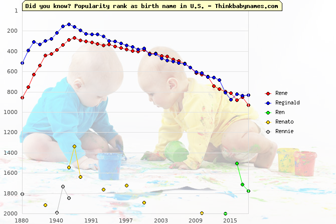 Top 2000 baby names ranking of Rene, Reginald, Ren, Renato, Rennie in U.S.
