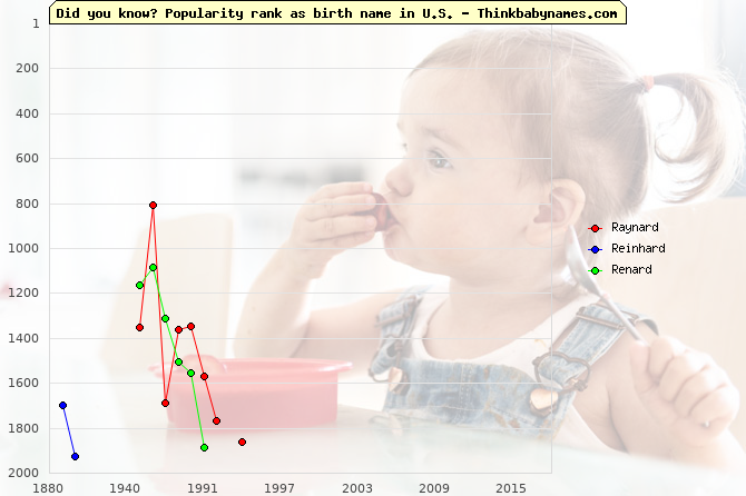 Top 2000 baby names ranking of Raynard, Reinhard, Renard in U.S.