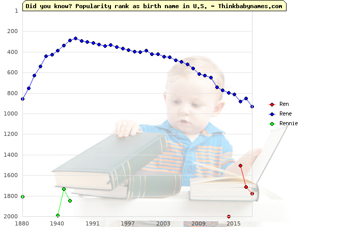 Top 2000 baby names ranking of Ren, Rene, Rennie in U.S.