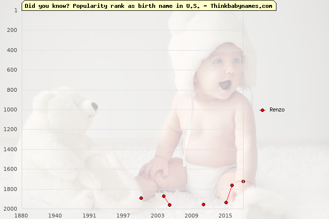 Top 2000 baby names ranking of Renzo name in U.S.