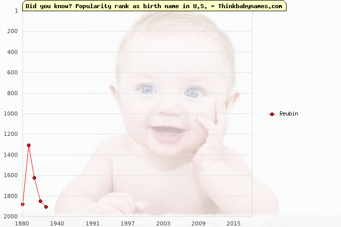 Top 2000 baby names ranking of Reubin name in U.S.