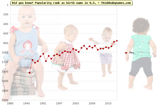 Top 2000 baby names ranking of Rey name in U.S.
