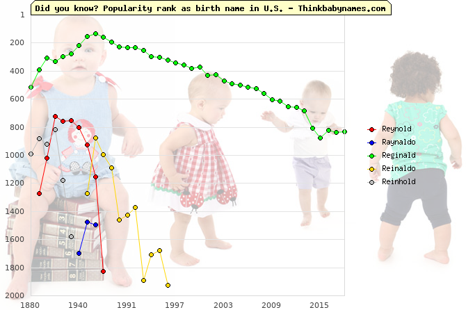 Top 2000 baby names ranking of Reynold, Raynaldo, Reginald, Reinaldo, Reinhold in U.S.