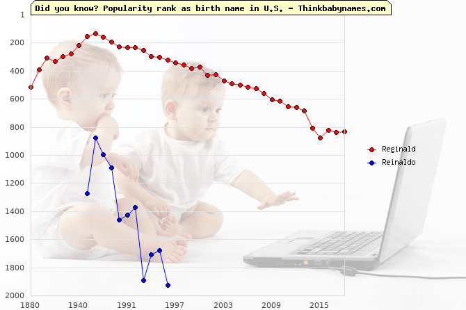 Top 2000 baby names ranking of Reginald, Reinaldo in U.S.