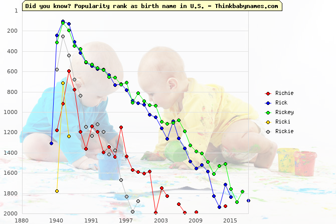 Top 2000 baby names ranking of Richie, Rick, Rickey, Ricki, Rickie in U.S.