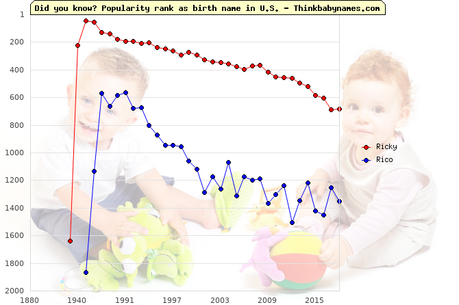Top 2000 baby names ranking of Ricky, Rico in U.S.