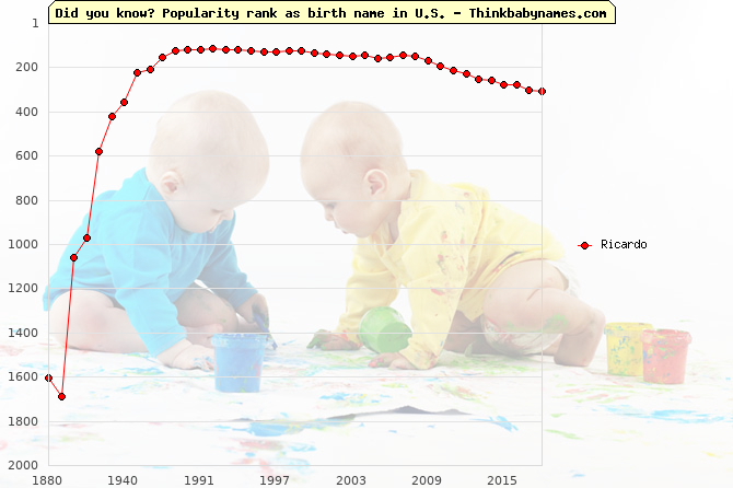 Top 2000 baby names ranking of Ricardo name in U.S.
