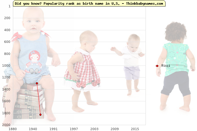 Top 2000 baby names ranking of Ricci name in U.S.