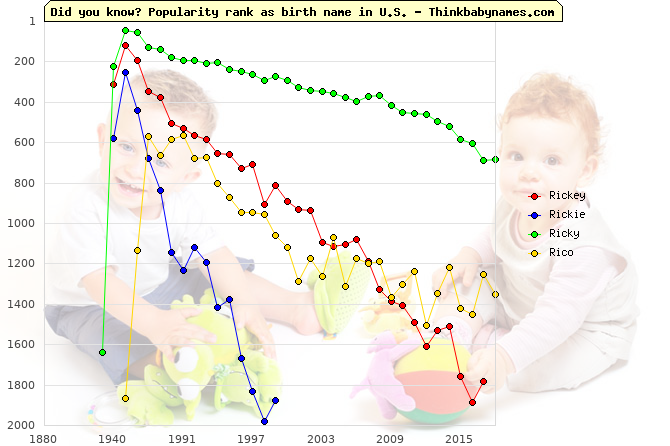 Top 2000 baby names ranking of Rickey, Rickie, Ricky, Rico in U.S.