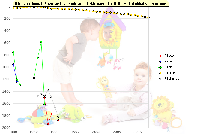 Top 2000 baby names ranking of Ri- names: Ricco, Rice, Rich, Richard, Richardo