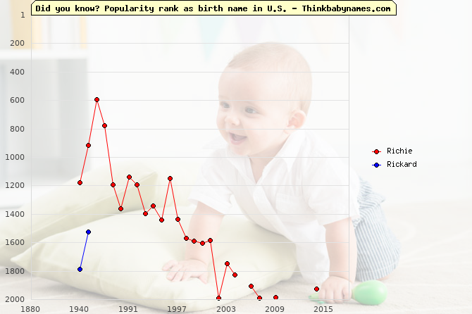 Top 2000 baby names ranking of Richie, Rickard in U.S.