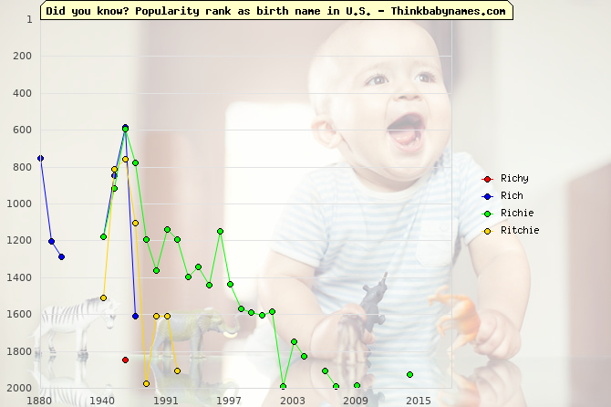 Top 2000 baby names ranking of Richy, Rich, Richie, Ritchie in U.S.