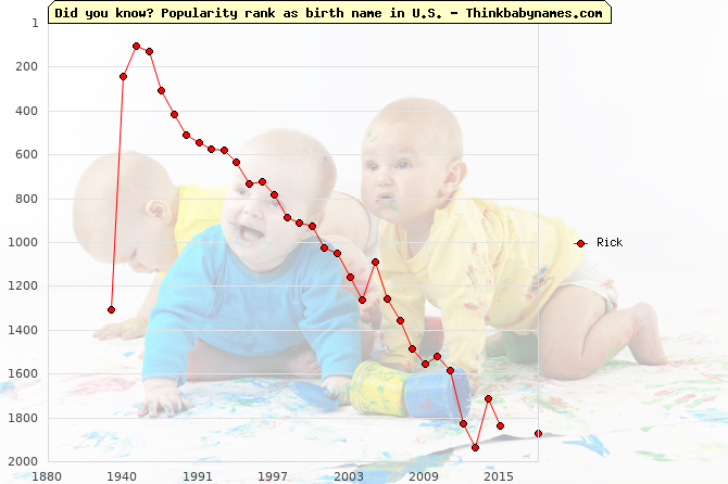 Top 2000 baby names ranking of Rick name in U.S.