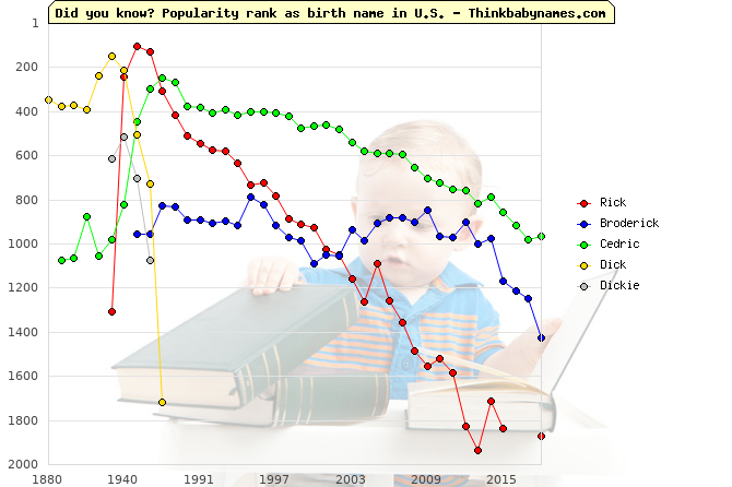 Top 2000 baby names ranking of Rick, Broderick, Cedric, Dick, Dickie in U.S.
