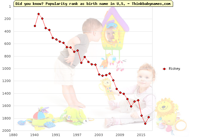 Top 2000 baby names ranking of Rickey name in U.S.