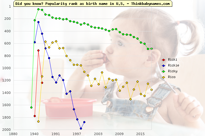 Top 2000 baby names ranking of Ricki, Rickie, Ricky, Rico in U.S.